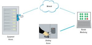 H3-EM Remote Access Locking systems